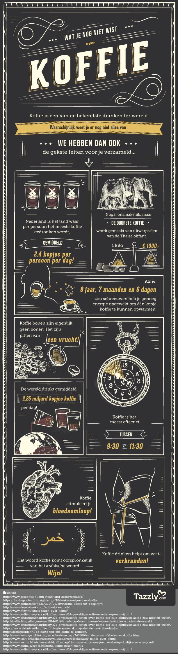 Koffie-Feiten-Tazzly